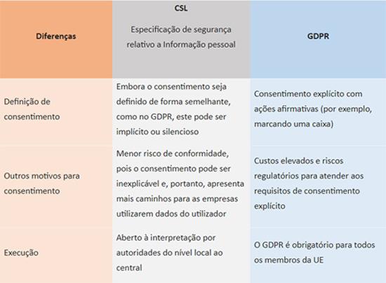 Principais diferenças entre CSL China - GDPR-UE